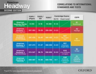 correlations Spot light on testing courseset